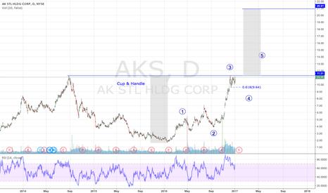 AKS: AKS