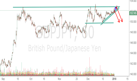 GBPJPY: GBPJPY wait momentum to short