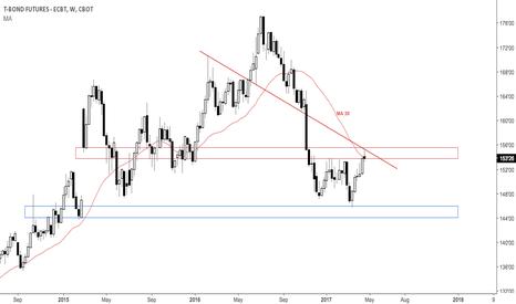 ZB1!: Nice bearish pin in T bond $DXY, $EURUSD