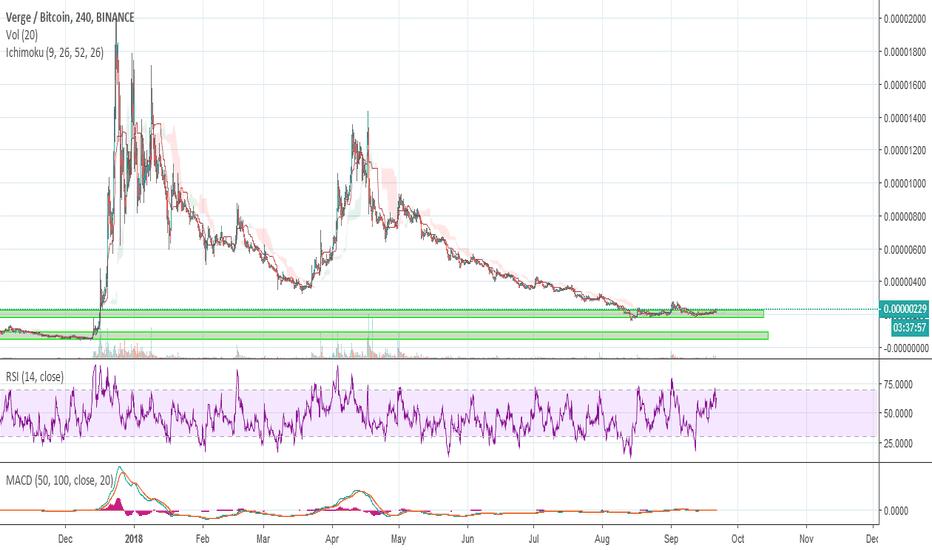 XVGBTC: $XVG/ / $BTC Update Long Signal
