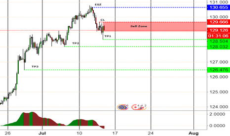 EURJPY: EURJPY short opened in SELL Zone