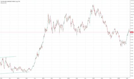 DXY: Куда пойдет доллар?