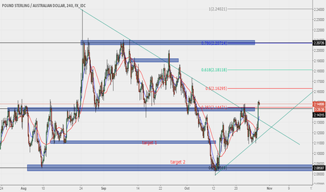 GBPAUD: Anticipating Long for GBPAUD