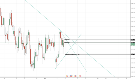 XAUUSD: Expectation on XAUUSD Sell Entry H4 Candle