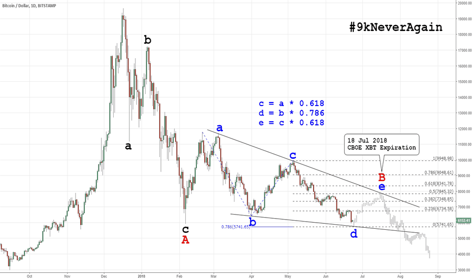 BTCUSD: 2018 Crypto Crash (Elliott Wave): Barrier Descending Triangle II