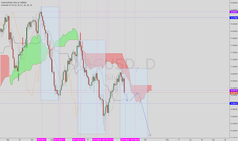 XAGUSD: Silver Time and Box Theory