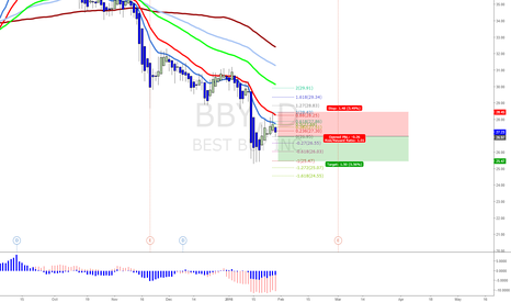 BBY: possible short in bby