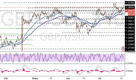 GBPUSD: GBP/USD: Se mantiene la tendencia ascendiente