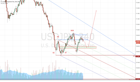 USDJPY: USDJPY Possible for short term Rally