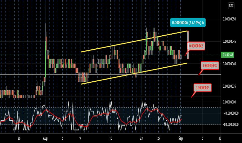 sc btc tradingview