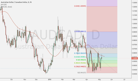 AUDCAD: AUDCAD short with possible CAD momentum