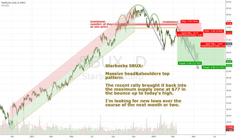 SBUX: Starbucks SBUX head and shoulders top in place