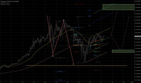 ETHUSD: Mid-term price target - 440