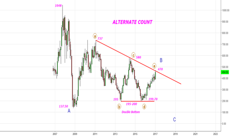 TATASTEEL: Tata Steel- Alternate View (small change)- Be careful@470