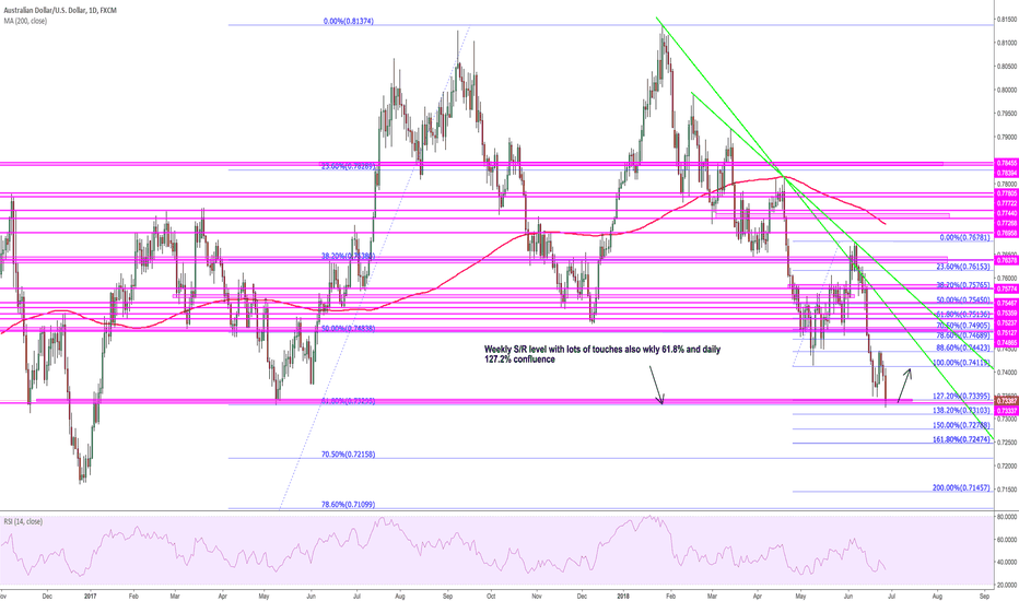 AUDUSD: $AUDUSD Possible spot for a bounce (or not)