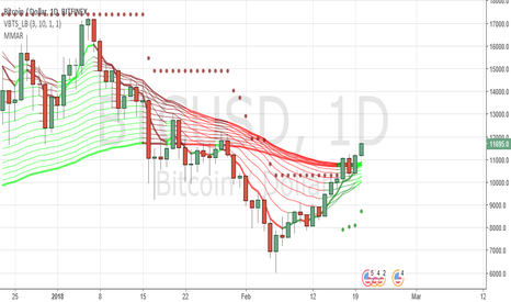 BTCUSD: long bullish now stop loss at 8700