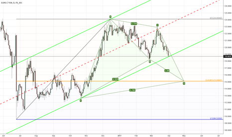 EURJPY: Chanel OR Gartley