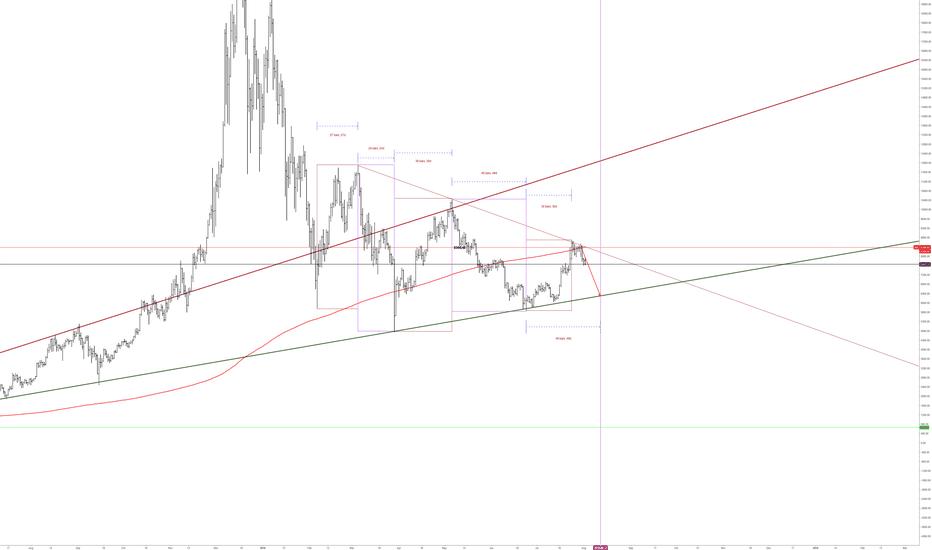 BTCUSD3M: btc will fall more.