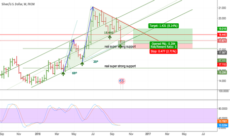 XAGUSD: go long xagusd at 17.15 to 17.3  (when see support)