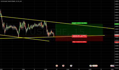 USDCHF: USD CHF LONG SCALP