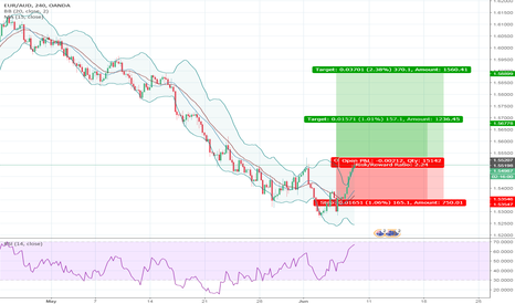 EURAUD: Divergence and a possible increase in the bulls strengh.