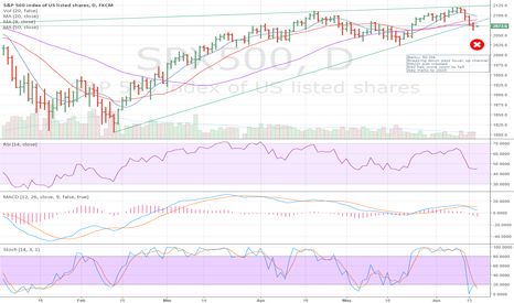 SPX500: SP500 wants to say Hello 2025