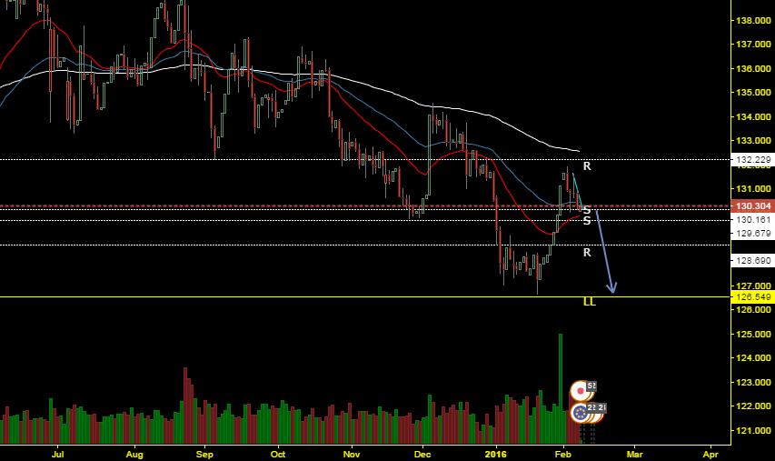 Shorting EUR/JPY