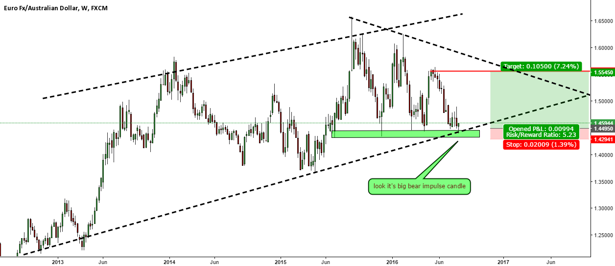 EURAUD Monthly income trade