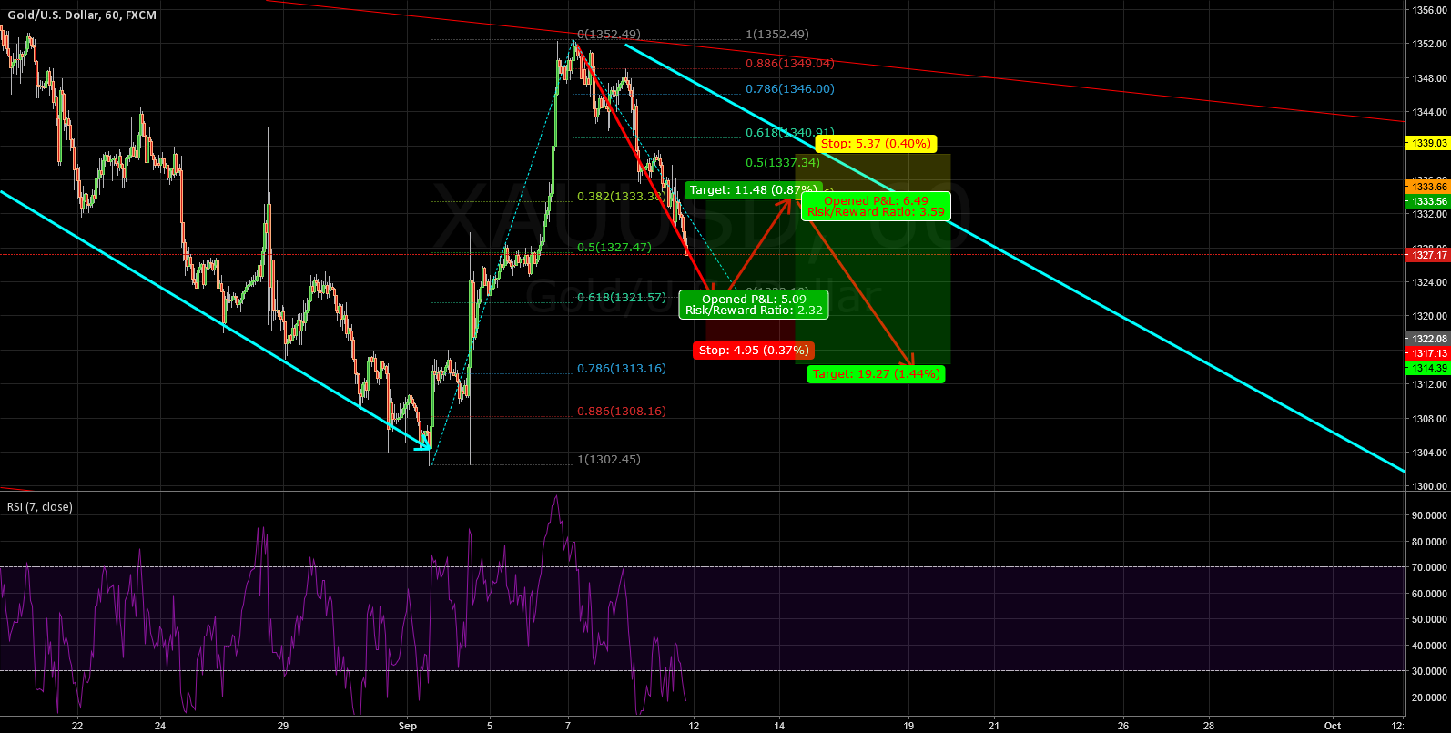 XAUUSD: FOR THE SMALL TIME SACLE TRADING PLAN