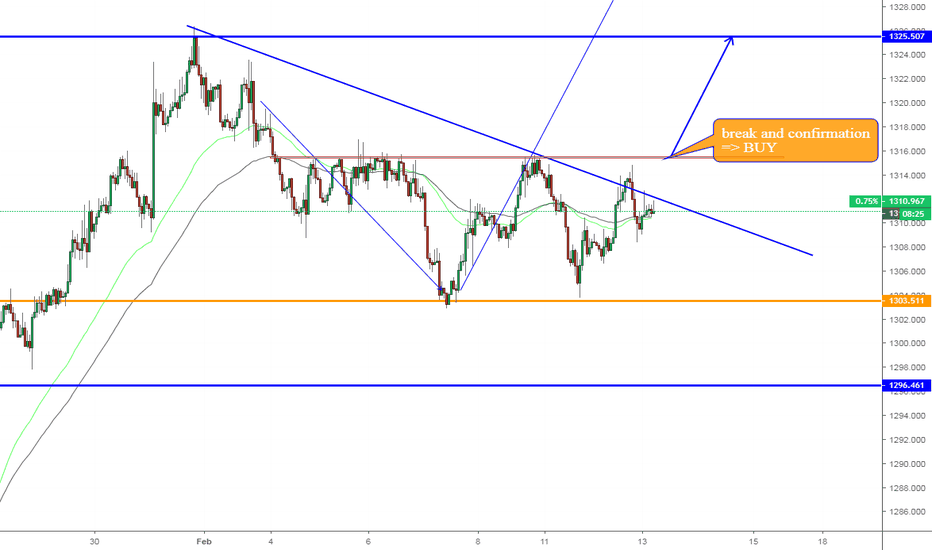 XAUUSD: XAUUSD , Continuous upward on D1.