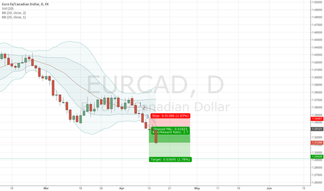 EURCAD: Double Bolinger / Three Candle stick example