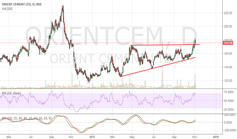 ORIENTCEM: Orient Cement - Positional Buy