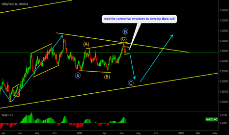 NZDCAD: NZCAD Potential Sell Setup, wait for corrective structure.