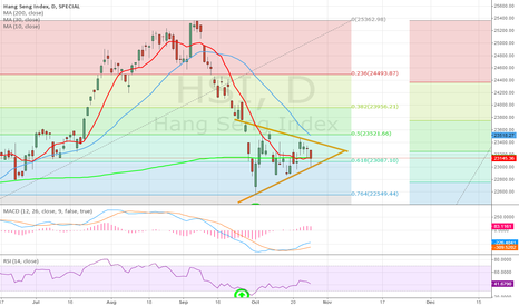 HSI: HSI: Symmetrical Triangle