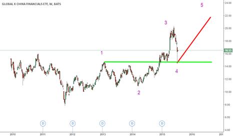 CHIX: rally China stocks?