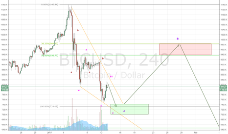 BTCUSD: BTC - Correction Underway
