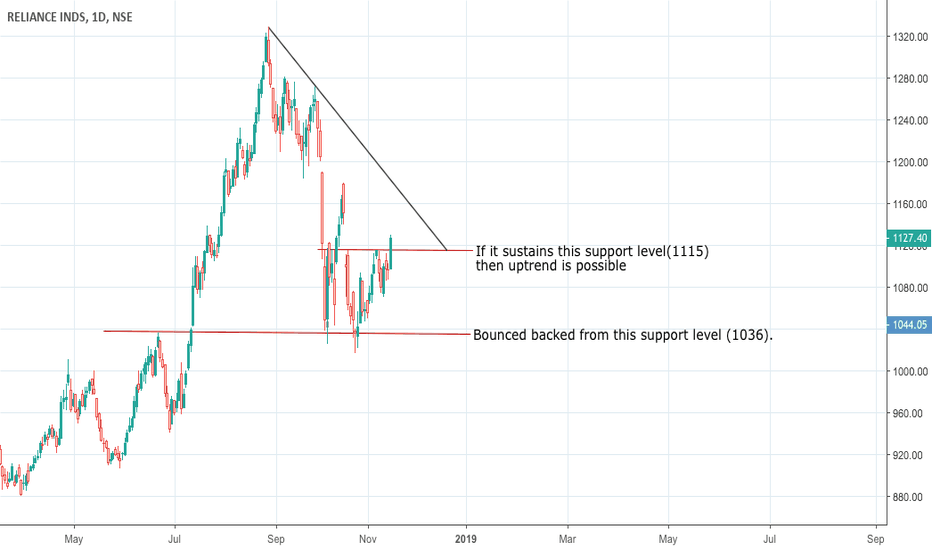 RELIANCE: Bullish if it sustains the support level