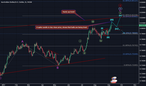 AUDUSD: Did the up trend is about to end?