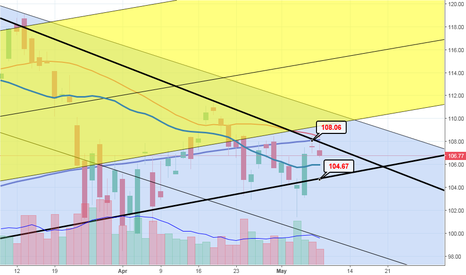 SSO: Breakout coming!
