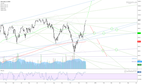 DY1!: DAX Index - daily chart