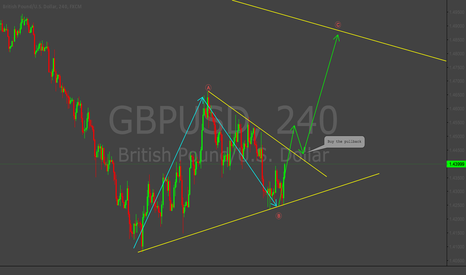 GBPUSD: Long set up GBPUSD