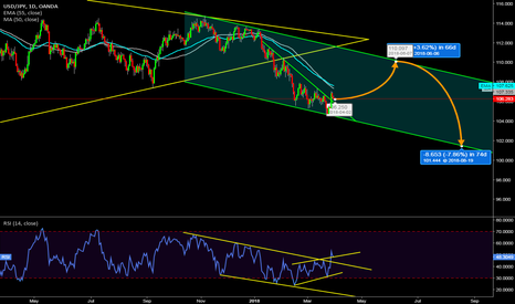 USDJPY: USDJPY [1DC] Can 110.00 be the next target before hitting 101?