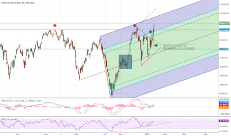 DAX: Bullish triangle breakout of Dax