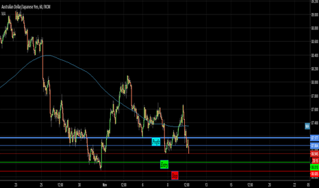AUDJPY: Waiting to go Long