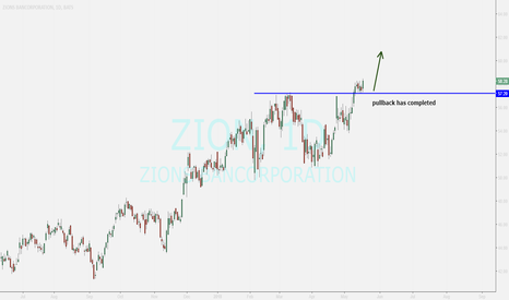 ZION: Zions Bancorp ...buy opportunity
