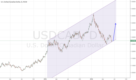 USDCAD: USDCAD can rebound from the bottom border of up channel