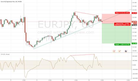 EURJPY: EUR/JPY short NOW