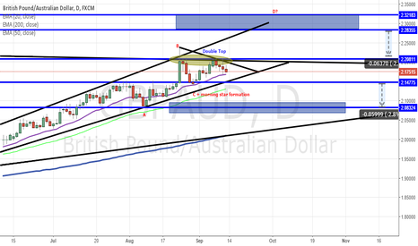 GBPAUD: GBPAUD OUTLOOK - Potential long or short opportunity