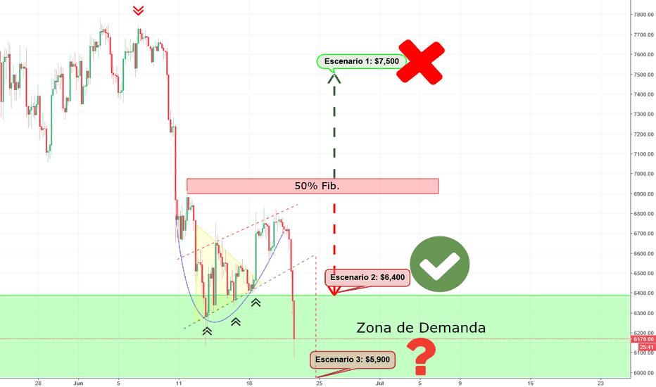 BTCUSD: Fondo Redondeado Fallido. Escenario 3? - Bitcoin
