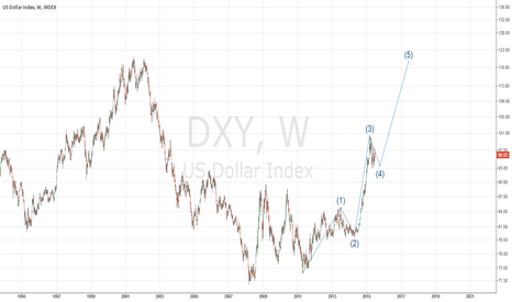 DXY: DXY waves weekly